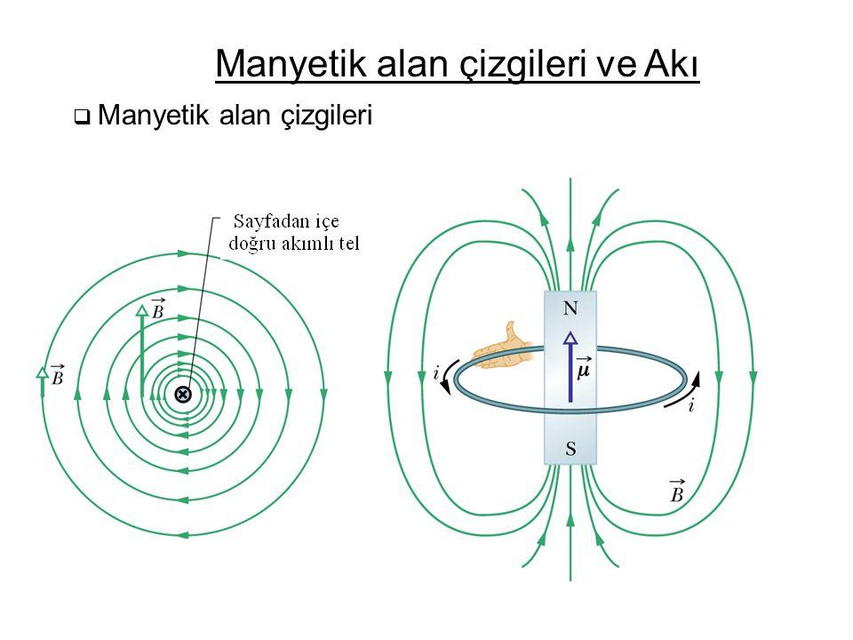  Manyetik alan çizgileri Manyetik alan çizgileri ve Akı
