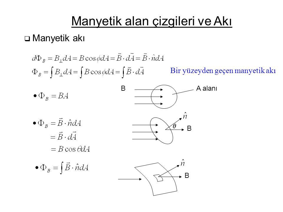  Manyetik akı Manyetik alan çizgileri ve Akı A alanıB  BB Bir yüzeyden geçen manyetik akı