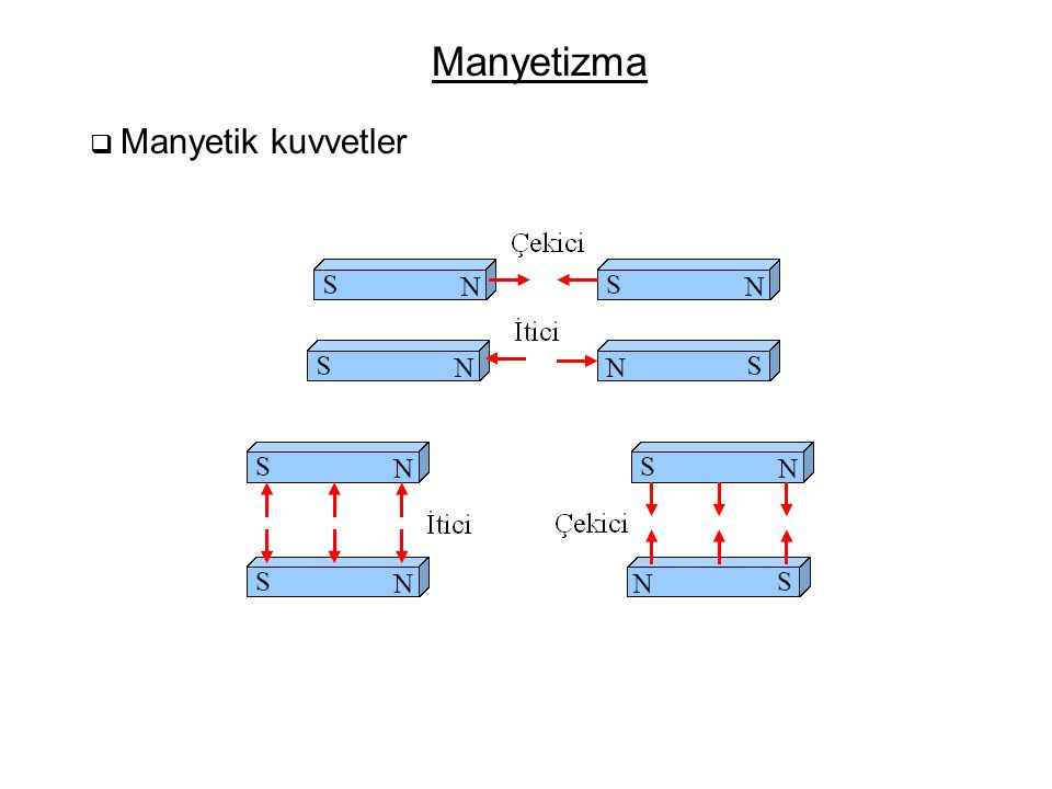 Manyetizma  Manyetik kuvvetler