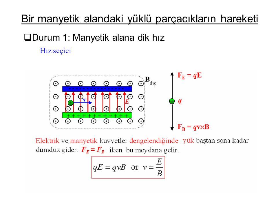 Durum 1: Manyetik alana dik hız Bir manyetik alandaki yüklü parçacıkların hareketi Hız seçici