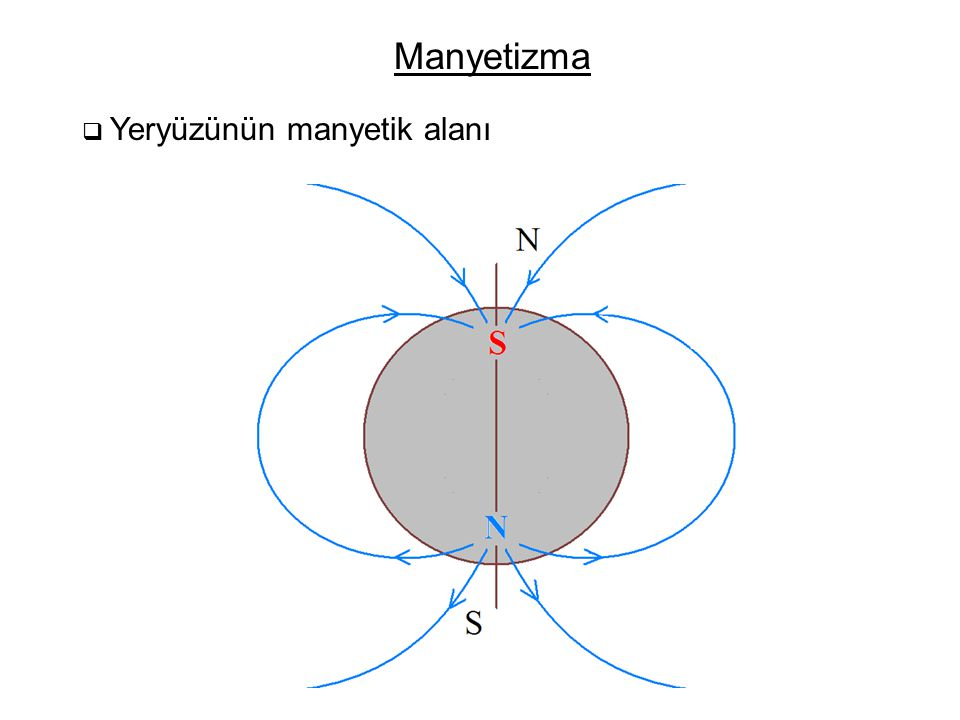  Bir akım (düz tel ) üzerindeki manyetik kuvvet : Örnek 1 Akım taşıyan bir iletken üzerindeki manyetik kuvvet