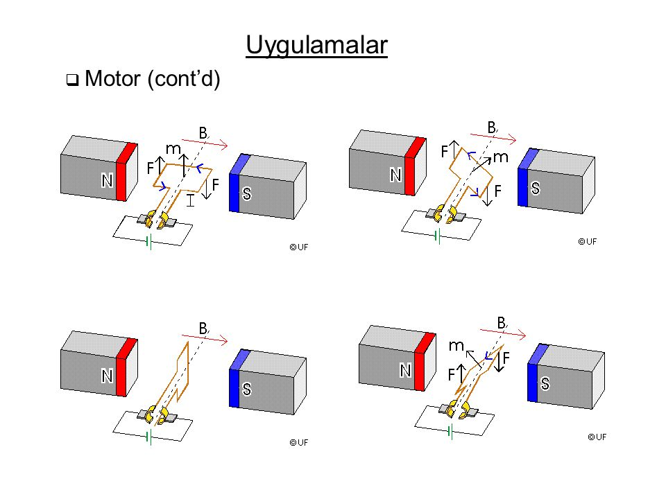 Uygulamalar  Motor (cont'd)