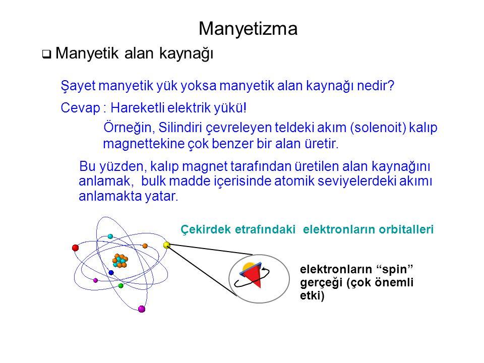 Manyetizma  Manyetik alan kaynağı Şayet manyetik yük yoksa manyetik alan kaynağı nedir? Cevap : Hareketli elektrik yükü! Örneğin, Silindiri çevreleye