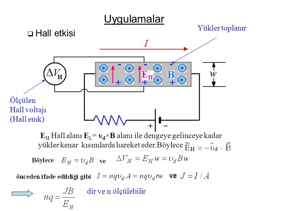 Uygulamalar  Hall etkisi E H Hall alanı E L = υ d ×B alanı ile dengeye gelinceye kadar yükler kenar kısımlarda hareket eder.Böylece Ölçülen Hall voltajı (Hall emk) + --- ++ Yükler toplanır dir ve n ölçülebilir