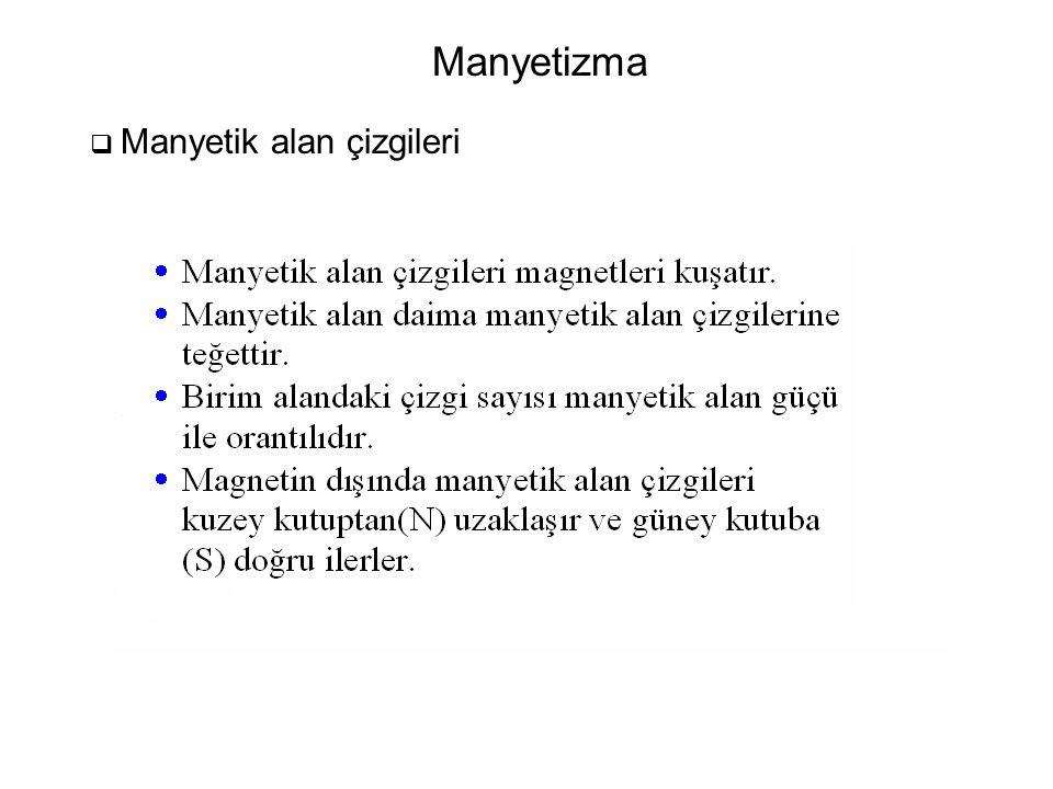 Manyetizma  Manyetik alan