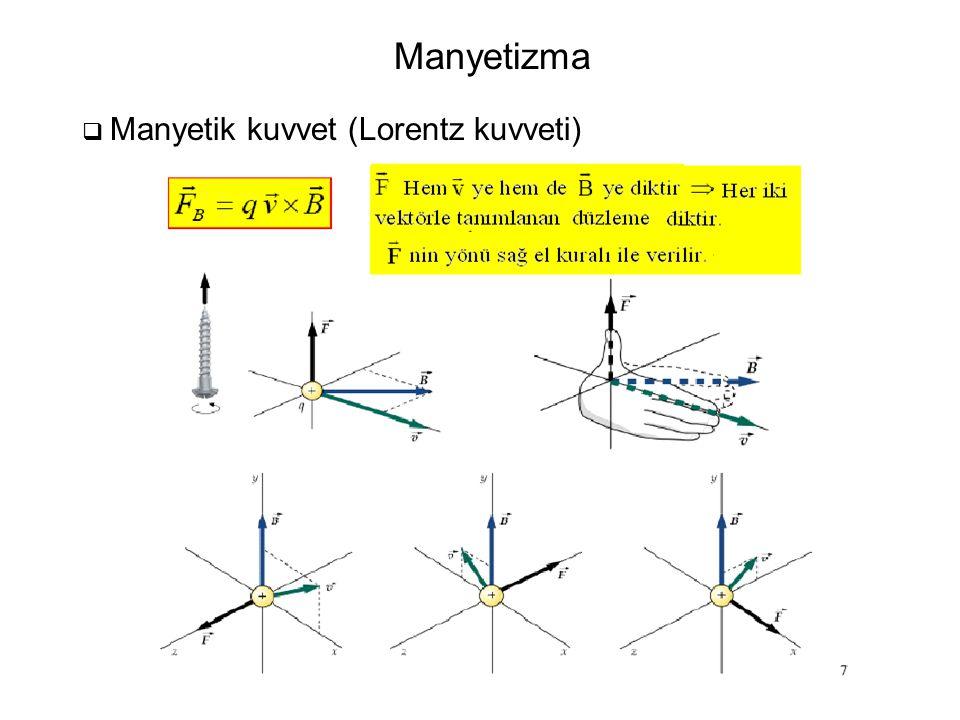  Bir akım (düz tel ) üzerindeki manyetik kuvvet Akım taşıyan bir iletken üzerindeki manyetik kuvvet