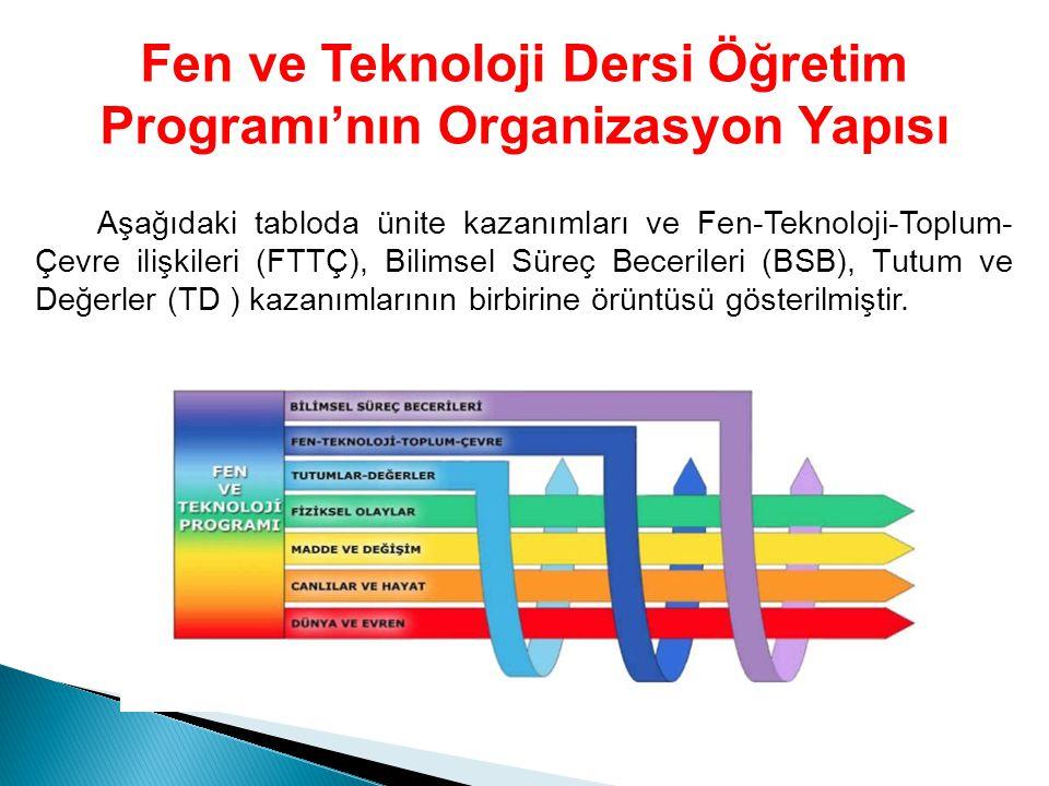 Fen ve Teknoloji Dersi Öğretim Programı'nın Organizasyon Yapısı Aşağıdaki tabloda ünite kazanımları ve Fen-Teknoloji-Toplum- Çevre ilişkileri (FTTÇ),