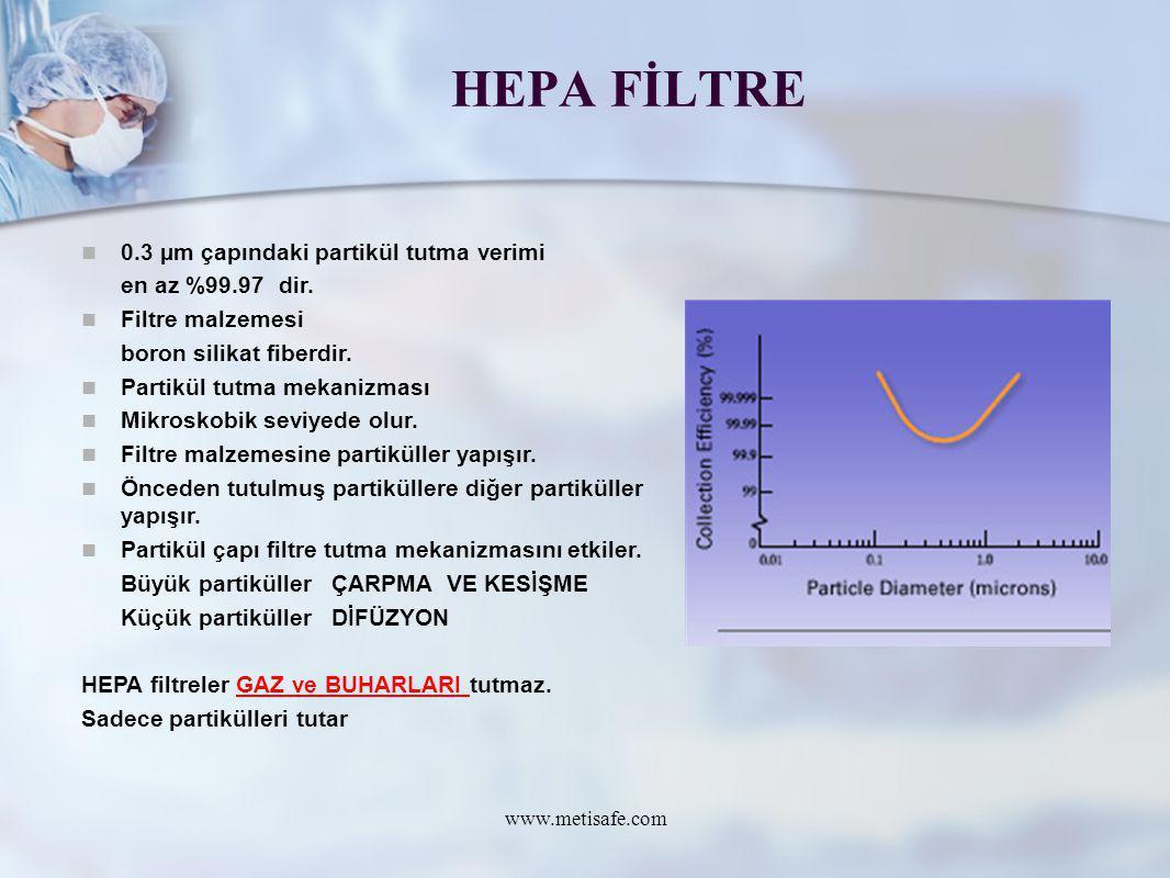 HEPA FİLTRE www.metisafe.com 0.3 µm çapındaki partikül tutma verimi en az %99.97 dir. Filtre malzemesi boron silikat fiberdir. Partikül tutma mekanizm