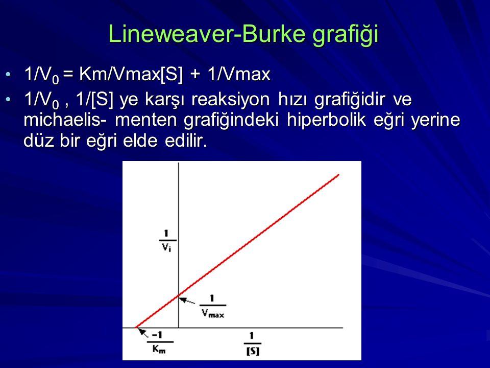 Lineweaver-Burke grafiği 1/V 0 = Km/Vmax[S] + 1/Vmax 1/V 0 = Km/Vmax[S] + 1/Vmax 1/V 0, 1/[S] ye karşı reaksiyon hızı grafiğidir ve michaelis- menten grafiğindeki hiperbolik eğri yerine düz bir eğri elde edilir.