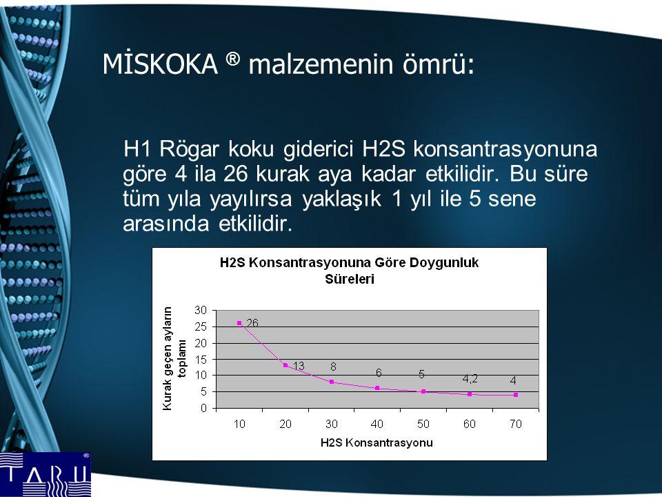 MİSKOKA ® malzemenin ömrü: H1 Rögar koku giderici H2S konsantrasyonuna göre 4 ila 26 kurak aya kadar etkilidir. Bu süre tüm yıla yayılırsa yaklaşık 1