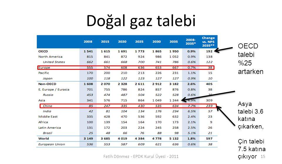 Doğal gaz talebi OECD talebi %25 artarken Asya talebi 3.6 katına çıkarken, Çin talebi 7.5 katına çıkıyor 15Fatih Dönmez - EPDK Kurul Üyesi - 2011