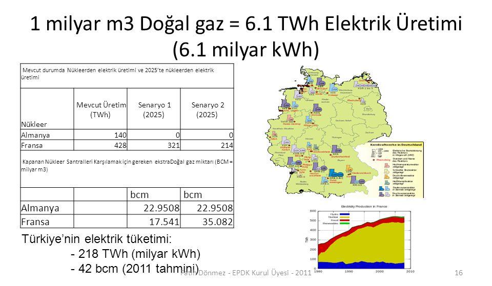 1 milyar m3 Doğal gaz = 6.1 TWh Elektrik Üretimi (6.1 milyar kWh) Mevcut durumda Nükleerden elektrik üretimi ve 2025'te nükleerden elektrik üretimi Nü
