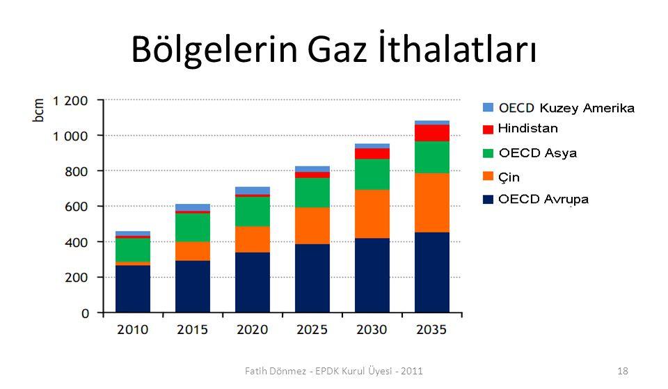 Bölgelerin Gaz İthalatları 18Fatih Dönmez - EPDK Kurul Üyesi - 2011