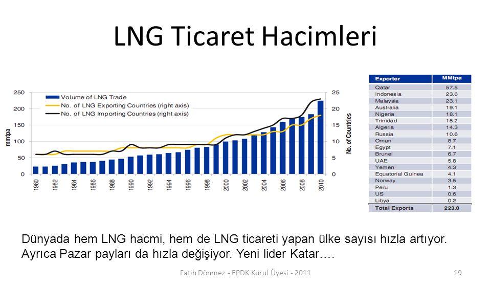 LNG Ticaret Hacimleri Dünyada hem LNG hacmi, hem de LNG ticareti yapan ülke sayısı hızla artıyor. Ayrıca Pazar payları da hızla değişiyor. Yeni lider