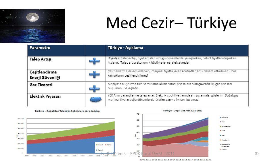 Med Cezir– TürkiyeParametre Türkiye - Açıklama Talep Artışı Doğalgaz talep artışı, fiyat artışları olduğu dönemlerde yavaşlarken, petrol fiyatları düş
