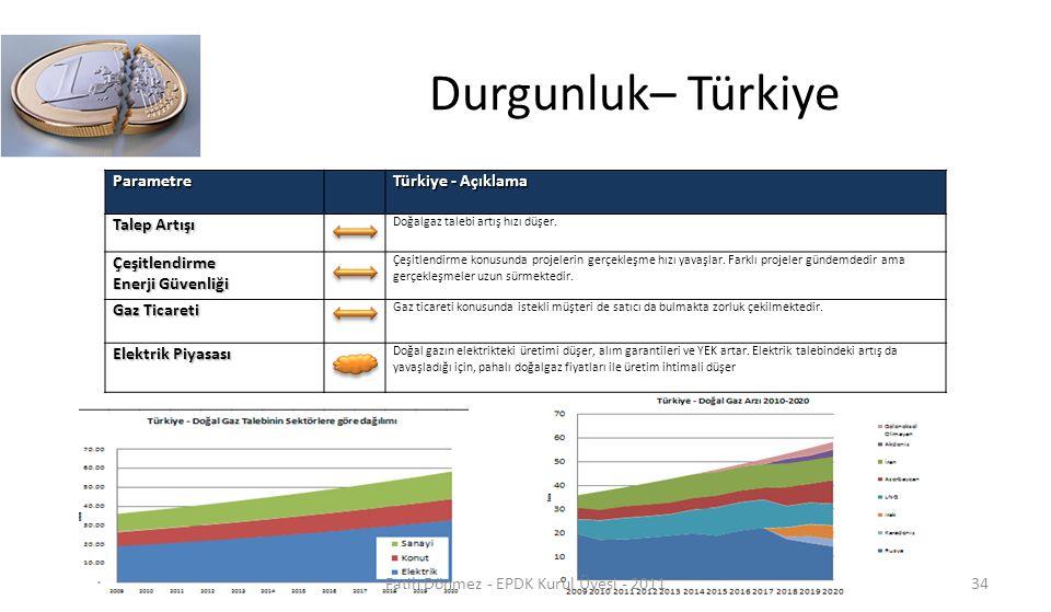 Durgunluk– TürkiyeParametre Türkiye - Açıklama Talep Artışı Doğalgaz talebi artış hızı düşer. Çeşitlendirme Enerji Güvenliği Çeşitlendirme konusunda p