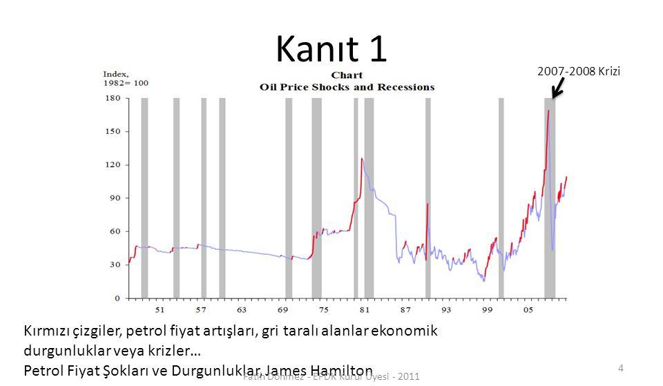 Kanıt 1 Kırmızı çizgiler, petrol fiyat artışları, gri taralı alanlar ekonomik durgunluklar veya krizler… Petrol Fiyat Şokları ve Durgunluklar, James H