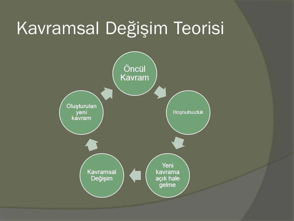 Kavramsal Değişim Teorisi Öncül Kavram Hoşnutsuzluk Yeni kavrama açık hale gelme Kavramsal Değişim Oluşturulan yeni kavram