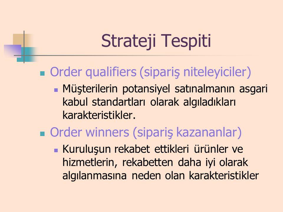 Strateji Tespiti Ayırt edici yetkinlikler Genel fırsat ve tehditlerin taranması SWOT, (Strengths=güçlü yönler, Weakness=zayıf yönler, Opportunity=fırs