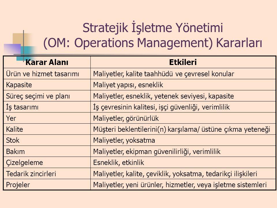 Operasyonlar Stratejisi Operasyonlar Stratejisi – Bu yaklaşım, organizasyon stratejilerine uygun olmalıdır, böylelikle operasyon fonksiyonlarına rehbe