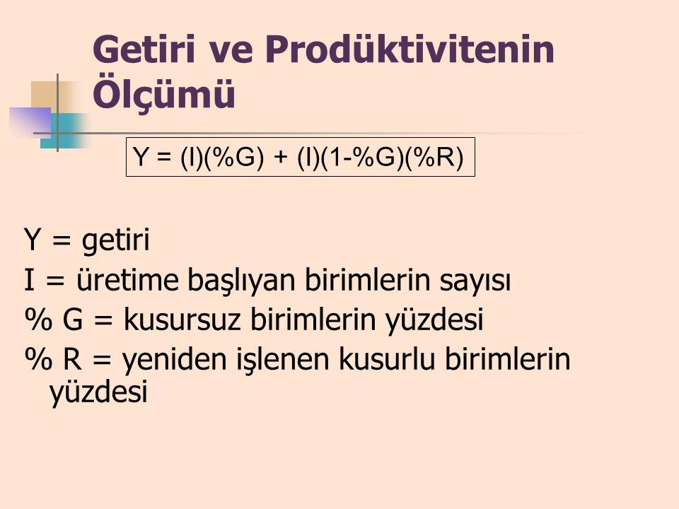 Kalite ve Prodüktivite Prodüktivite = Çıktı / Girdi Az sayıda kusurlular, çıktıyı arttırır Kalite iyileştirme, girdileri azaltır