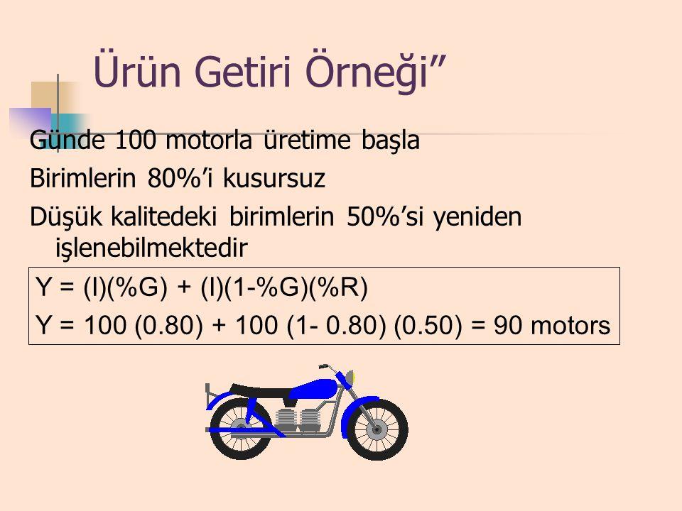 Getiri ve Prodüktivitenin Ölçümü Y = getiri I = üretime başlıyan birimlerin sayısı % G = kusursuz birimlerin yüzdesi % R = yeniden işlenen kusurlu bir