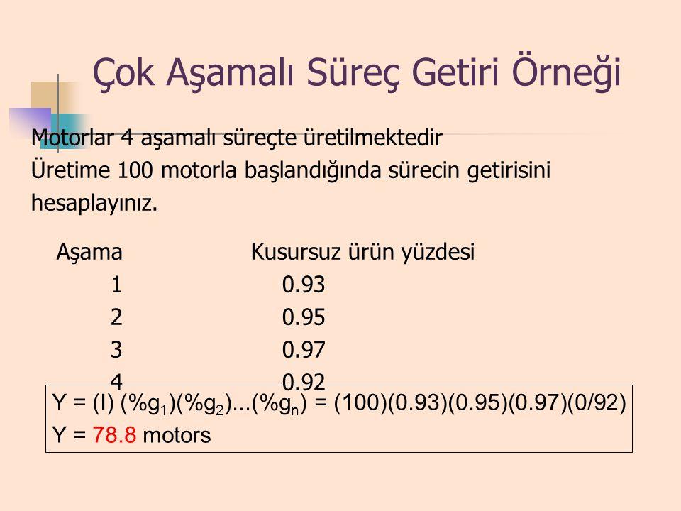 Çok Aşamalı Ürün Getirisi Y = (I) (%g 1 )(%g 2 )...(%g n ) where I = giren parti büyüklüğü %g i = aşama i deki kusursuz ürünlerin yüzdesi