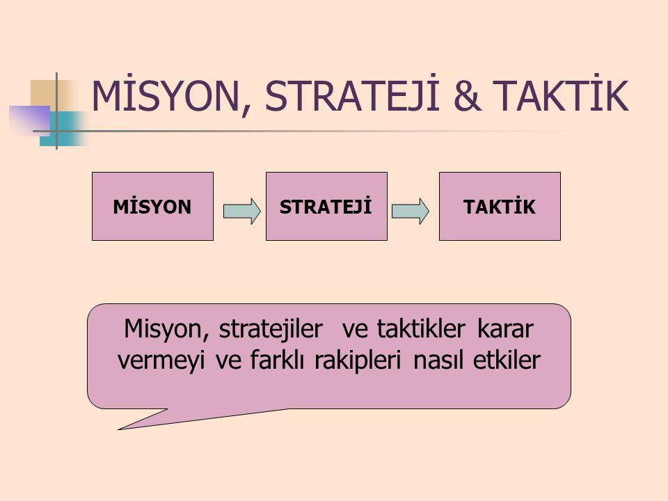 MİSYON, STRATEJİ & TAKTİK STRATEJİTAKTİKMİSYON Misyon, stratejiler ve taktikler karar vermeyi ve farklı rakipleri nasıl etkiler