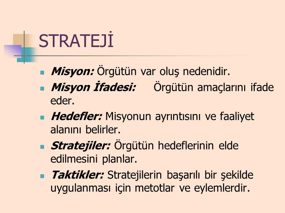 Planlama ve Karar Verme Misyon Amaçlar Organizasyonel Stratejiler Fonksiyonel Amaçlar Finans Stratejileri Pazarlama Stratejileri Operasyon Stratejileri Taktikler İşletme Prosedürleri İşletme Prosedürleri İşletme Prosedürleri Taktikler