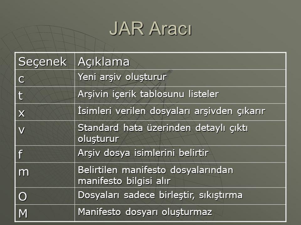 JAR Aracı  JAR Dosyası: Java arşivleme aracının(JAR) oluşturduğu sıkıştırılmış bir arşiv dosyasıdır. Java arşivleme aracının(JAR) oluşturduğu sıkıştı