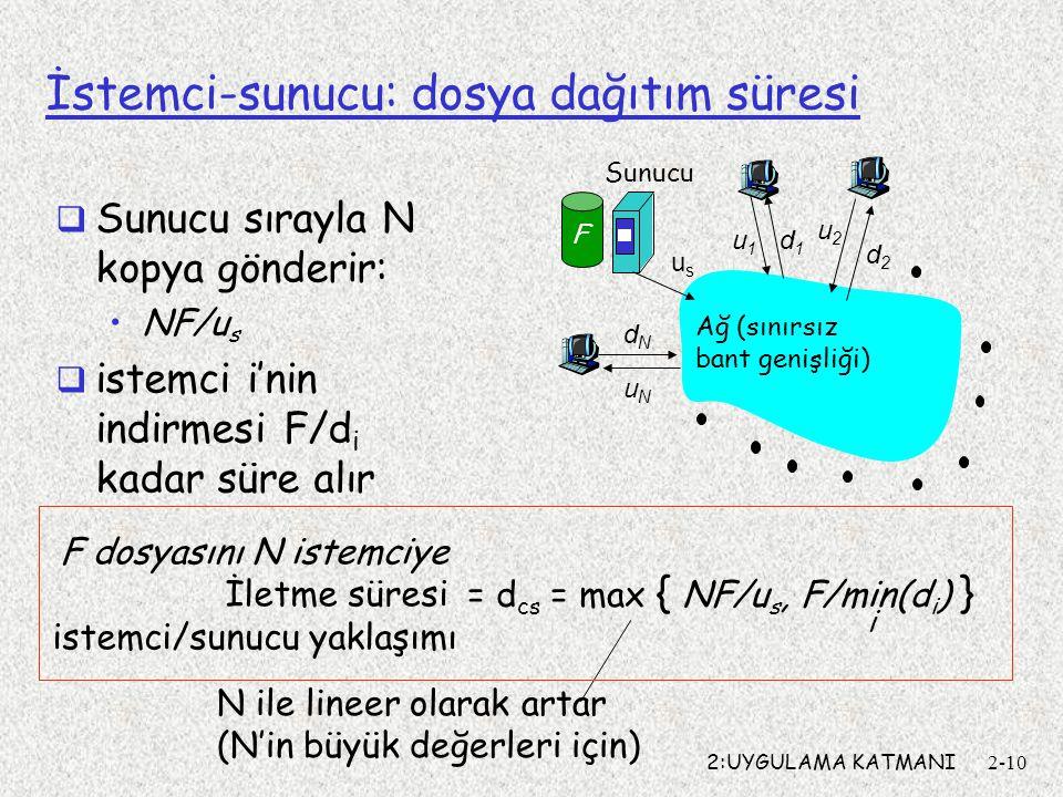 2:UYGULAMA KATMANI2-10 İstemci-sunucu: dosya dağıtım süresi usus u2u2 d1d1 d2d2 u1u1 uNuN dNdN Sunucu Ağ (sınırsız bant genişliği) F  Sunucu sırayla N kopya gönderir: NF/u s  istemci i'nin indirmesi F/d i kadar süre alır N ile lineer olarak artar (N'in büyük değerleri için) = d cs = max { NF/u s, F/min(d i ) } i F dosyasını N istemciye İletme süresi istemci/sunucu yaklaşımı