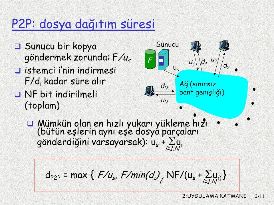 2:UYGULAMA KATMANI2-11 P2P: dosya dağıtım süresi usus u2u2 d1d1 d2d2 u1u1 uNuN dNdN Sunucu Ağ (sınırsız bant genişliği) F  Sunucu bir kopya göndermek zorunda: F/u s  istemci i'nin indirmesi F/d i kadar süre alır  NF bit indirilmeli (toplam)  Mümkün olan en hızlı yukarı yükleme hızı (bütün eşlerin aynı eşe dosya parçaları gönderdiğini varsayarsak): u s +  u i i=1,N d P2P = max { F/u s, F/min(d i ), NF/(u s +  u i) } i i=1,N