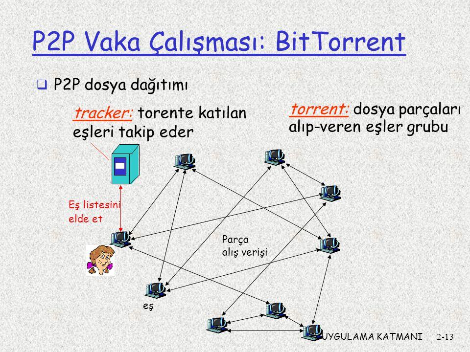 2:UYGULAMA KATMANI2-13 P2P Vaka Çalışması: BitTorrent tracker: torente katılan eşleri takip eder torrent: dosya parçaları alıp-veren eşler grubu Eş listesini elde et Parça alış verişi eş  P2P dosya dağıtımı
