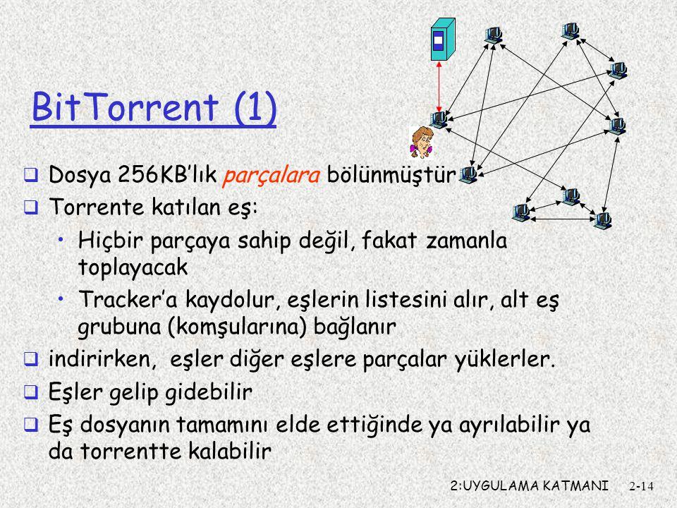 2:UYGULAMA KATMANI2-14 BitTorrent (1)  Dosya 256KB'lık parçalara bölünmüştür  Torrente katılan eş: Hiçbir parçaya sahip değil, fakat zamanla toplayacak Tracker'a kaydolur, eşlerin listesini alır, alt eş grubuna (komşularına) bağlanır  indirirken, eşler diğer eşlere parçalar yüklerler.