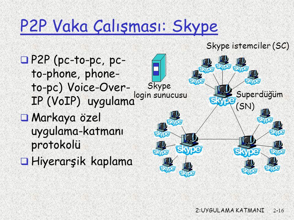 2:UYGULAMA KATMANI2-16 P2P Vaka Çalışması: Skype  P2P (pc-to-pc, pc- to-phone, phone- to-pc) Voice-Over- IP (VoIP) uygulama  Markaya özel uygulama-katmanı protokolü  Hiyerarşik kaplama Skype istemciler (SC) Superdüğüm (SN) Skype login sunucusu