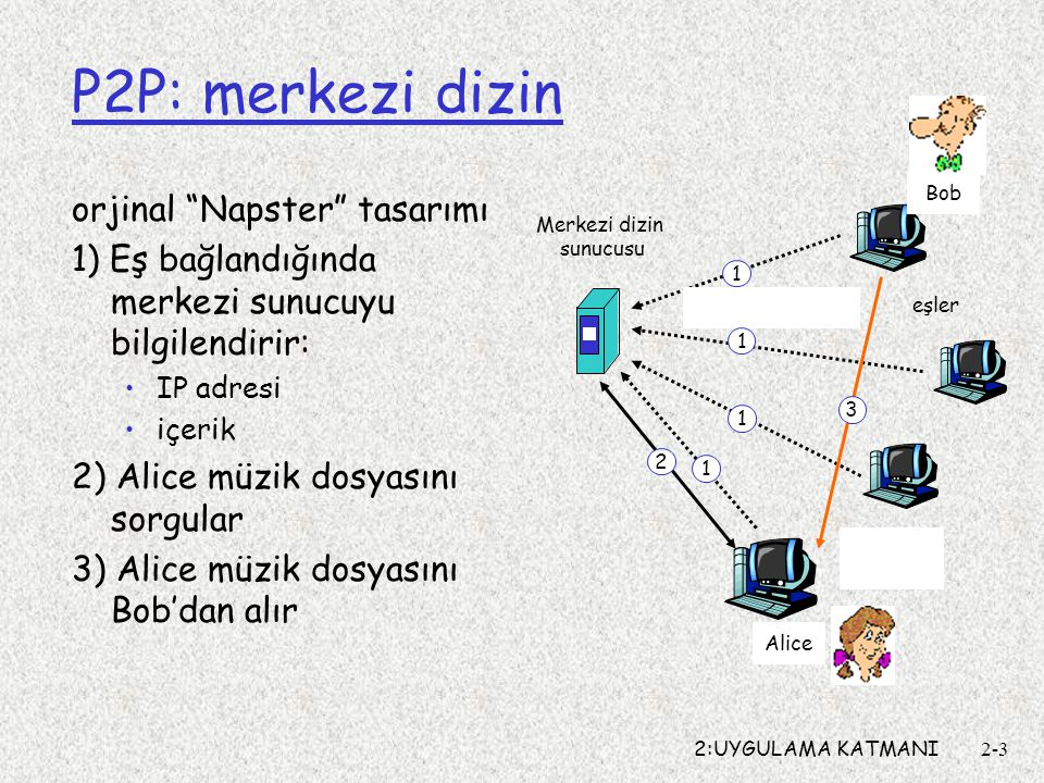 2:UYGULAMA KATMANI2-3 P2P: merkezi dizin orjinal Napster tasarımı 1) Eş bağlandığında merkezi sunucuyu bilgilendirir: IP adresi içerik 2) Alice müzik dosyasını sorgular 3) Alice müzik dosyasını Bob'dan alır Merkezi dizin sunucusu eşler Alice Bob 1 1 1 1 2 3