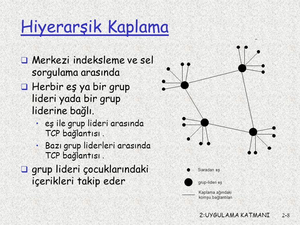 2:UYGULAMA KATMANI2-8 Hiyerarşik Kaplama  Merkezi indeksleme ve sel sorgulama arasında  Herbir eş ya bir grup lideri yada bir grup liderine bağlı.