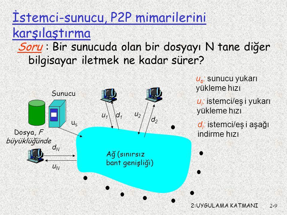2:UYGULAMA KATMANI2-9 İstemci-sunucu, P2P mimarilerini karşılaştırma Soru : Bir sunucuda olan bir dosyayı N tane diğer bilgisayar iletmek ne kadar sürer.