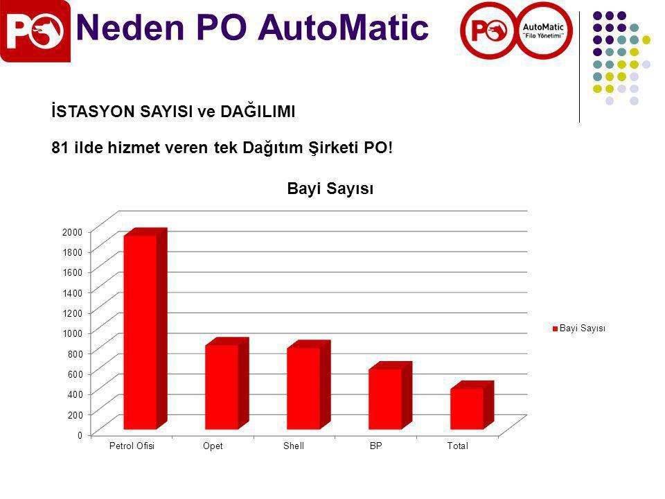Neden PO AutoMatic İSTASYON SAYISI ve DAĞILIMI 81 ilde hizmet veren tek Dağıtım Şirketi PO!