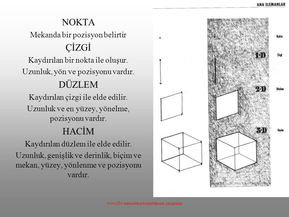 mim384 mimarlıkta biçimbilimsel çalışmalar NOKTA Mekanda bir pozisyon belirtir ÇİZGİ Kaydırılan bir nokta ile oluşur. Uzunluk, yön ve pozisyonu vardır