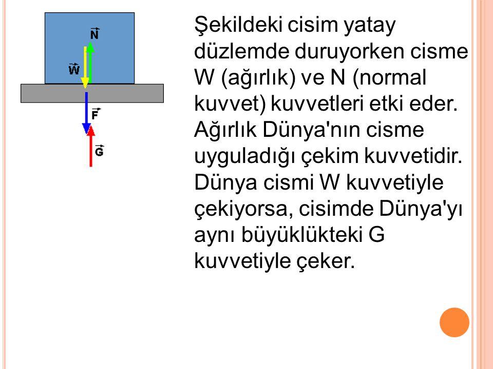 Şekildeki cisim yatay düzlemde duruyorken cisme W (ağırlık) ve N (normal kuvvet) kuvvetleri etki eder. Ağırlık Dünya'nın cisme uyguladığı çekim kuvvet