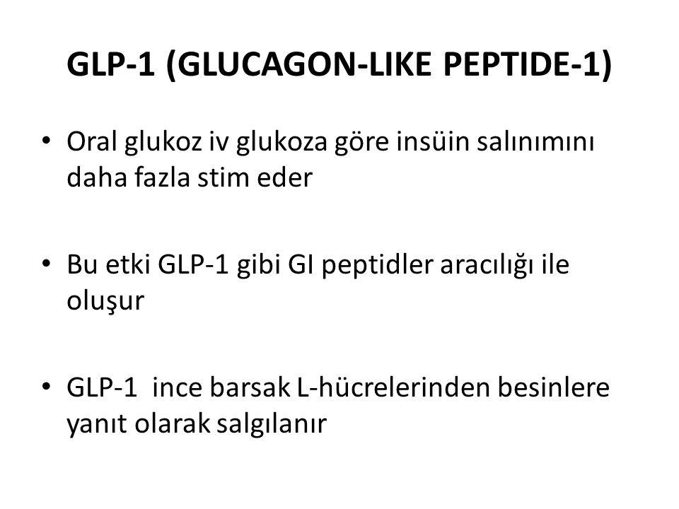 GLP-1 (GLUCAGON-LIKE PEPTIDE-1) Oral glukoz iv glukoza göre insüin salınımını daha fazla stim eder Bu etki GLP-1 gibi GI peptidler aracılığı ile oluşu