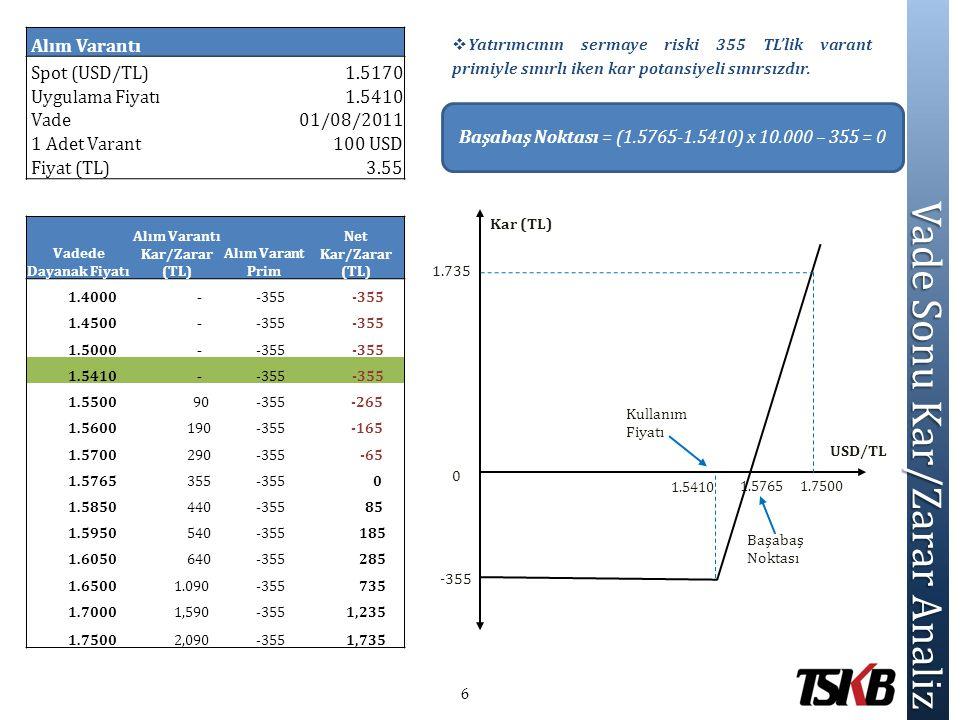 Vade Sonu Kar/Zarar Analiz Vade Sonu Kar/Zarar Analiz  Yatırımcının sermaye riski 355 TL'lik varant primiyle sınırlı iken kar potansiyeli sınırsızdır
