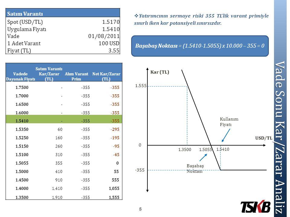 Vade Sonu Kar/Zarar Analiz  Yatırımcının sermaye riski 355 TL'lik varant primiyle sınırlı iken kar potansiyeli sınırsızdır. Satım Varantı Spot (USD/T