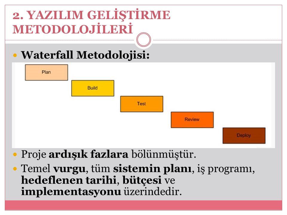 2. YAZILIM GELİŞTİRME METODOLOJİLERİ Waterfall Metodolojisi: Proje ardışık fazlara bölünmüştür. Temel vurgu, tüm sistemin planı, iş programı, hedeflen