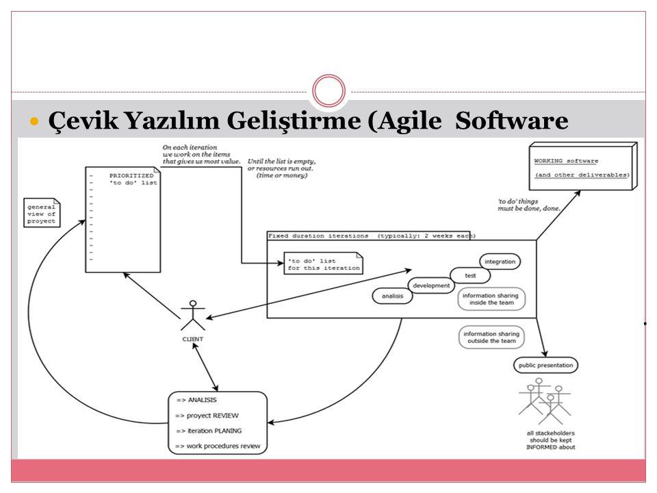 Çevik Yazılım Geliştirme (Agile Software Development) İteratif geliştirme temelli olup birden fazla yazılım geliştirme metodolojisini baz alan metottur.
