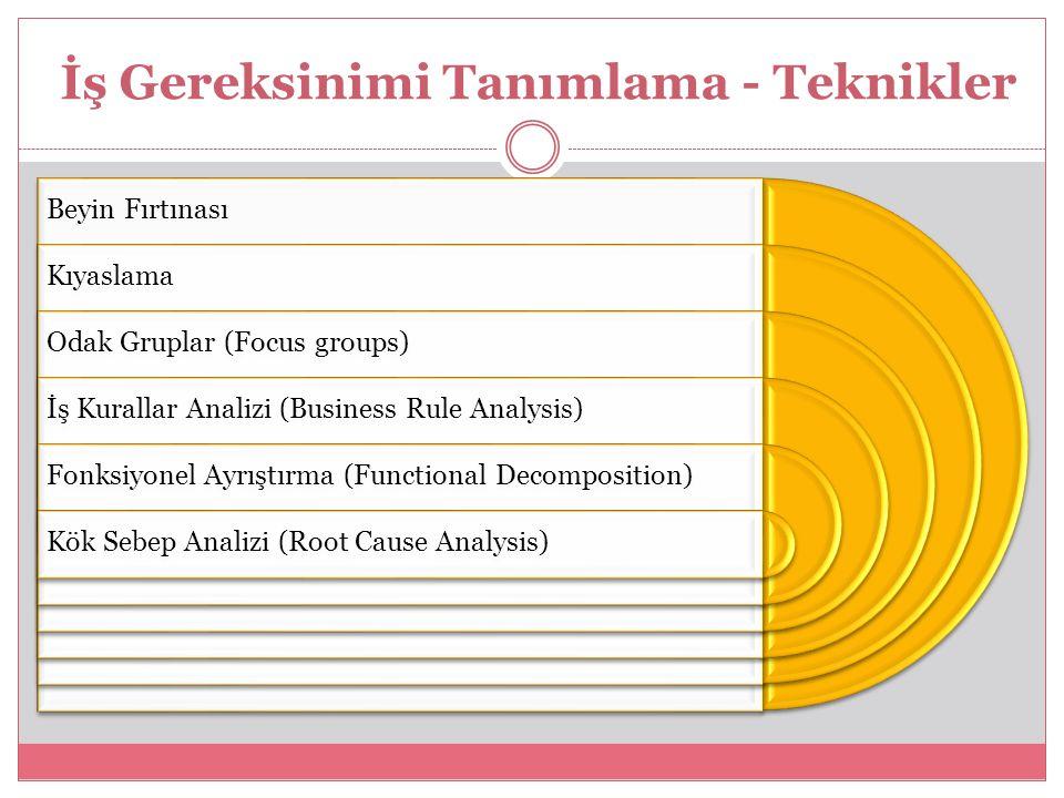 İş Gereksinimi Tanımlama - Teknikler Beyin Fırtınası Kıyaslama Odak Gruplar (Focus groups) İş Kurallar Analizi (Business Rule Analysis) Fonksiyonel Ayrıştırma (Functional Decomposition) Kök Sebep Analizi (Root Cause Analysis)