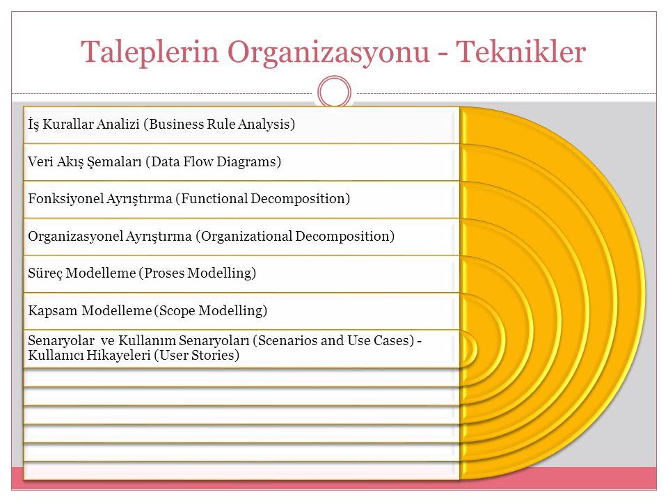 Taleplerin Organizasyonu - Teknikler İş Kurallar Analizi (Business Rule Analysis) Veri Akış Şemaları (Data Flow Diagrams) Fonksiyonel Ayrıştırma (Functional Decomposition) Organizasyonel Ayrıştırma (Organizational Decomposition) Süreç Modelleme (Proses Modelling) Kapsam Modelleme (Scope Modelling) Senaryolar ve Kullanım Senaryoları (Scenarios and Use Cases) - Kullanıcı Hikayeleri (User Stories)