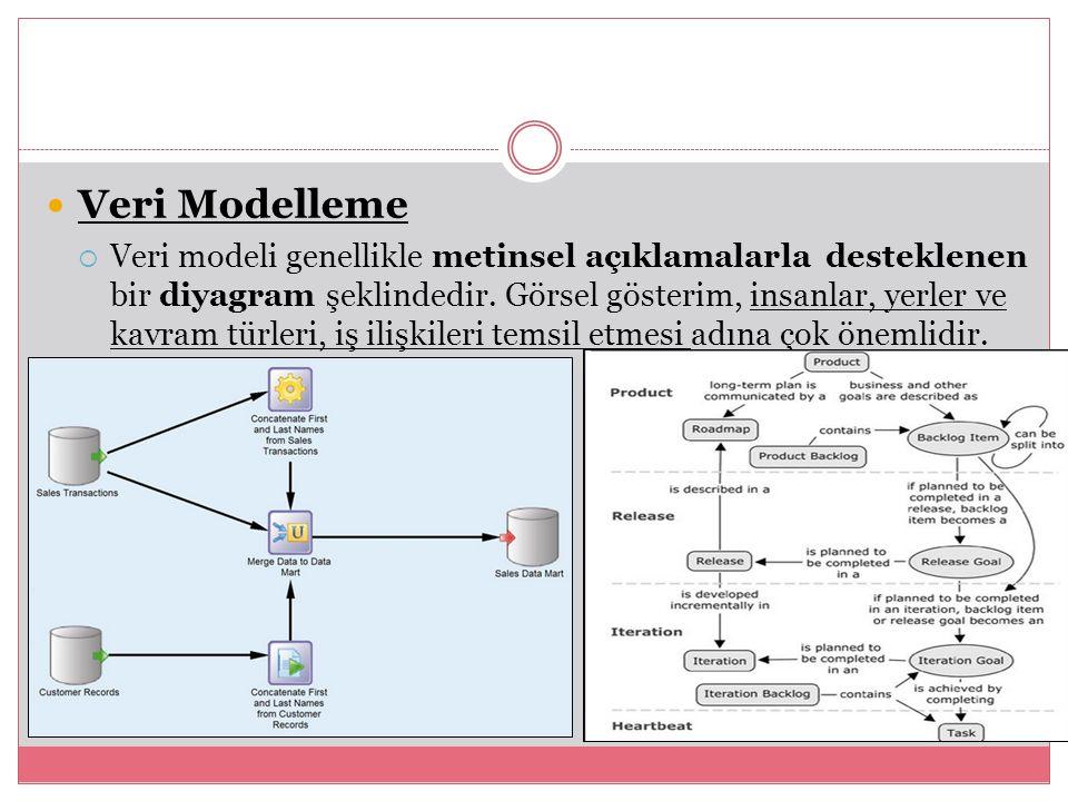 Veri Modelleme  Veri modeli genellikle metinsel açıklamalarla desteklenen bir diyagram şeklindedir. Görsel gösterim, insanlar, yerler ve kavram türle
