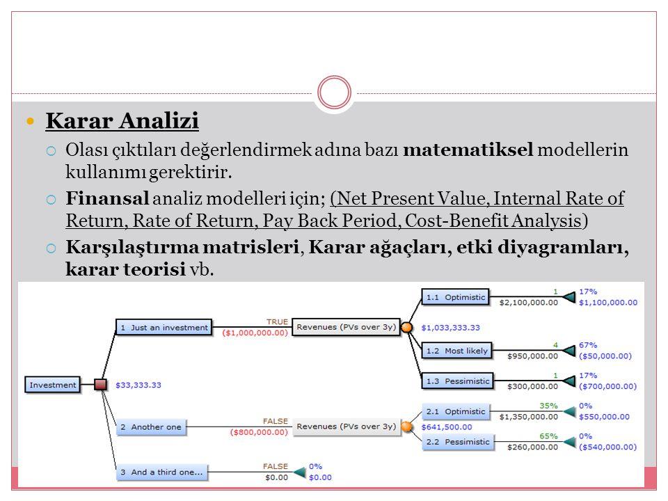 Karar Analizi  Olası çıktıları değerlendirmek adına bazı matematiksel modellerin kullanımı gerektirir.  Finansal analiz modelleri için; (Net Present